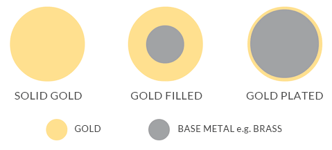 Handgemaakte sieraden gold filled